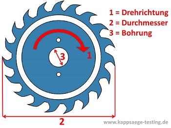 Kappsäge welches Sägeblatt - Drehrichtung_Durchmesser_Bohrung